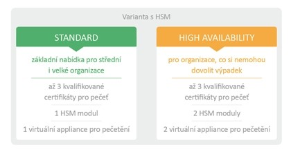 Sefira - kvalifikovaná pečeť STANDARD, HIGH AVAILABILITY