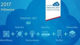 DigiZone.cz: Internet věcí, kmitočtové spektrum a ČRa...