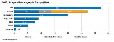 Reklamní výdaje do jednotlivých mediatypů v roce 2013 (v miliardách eur). Graf lze zvětšit