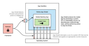 Wultra App Shielding chrání aplikaci v sandboxu tím, že předchází, detekuje a reaguje na nestandardní situace