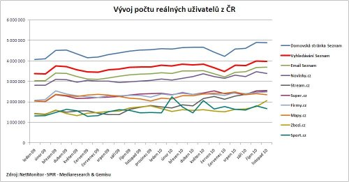 Graf vývoje RU TOP 10 služeb Seznam.cz, včetně vyhledávání