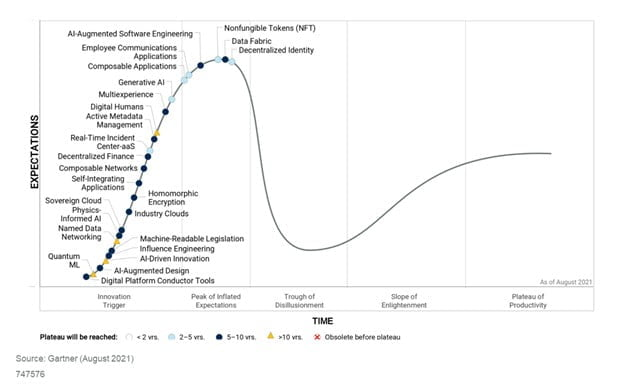 Hype křivka shrnuje poznatky a trendy z více než 1 500 technologií do úzkého výběru nastupujících technologií a trendů.