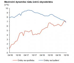 Podíl hypoték na celkovém zadlužení obyvatelstva pozvolna klesá.