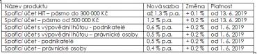 Equa bank: Přehled aktuálních úrokových sazeb na spořicích účtech