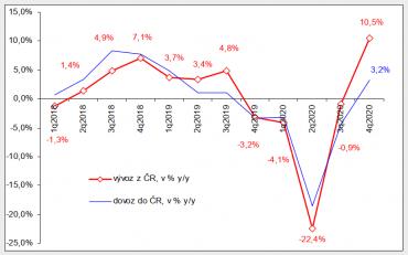 Graf 3: Dynamika dovozu a vývozu podle meziročních změn vletech 2018–2020 po čtvrtletích; v % y/y)