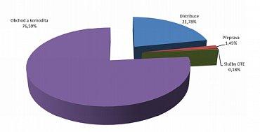 Podíly složek v celkové ceně dodávky plynu pro domácnosti (bez daňových položek)