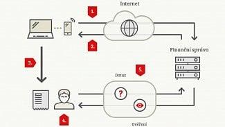 Jak EET dopadne na e-shopy: bude se zdražovat, komfort poklesne