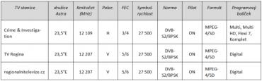 Parametry pro naladění zmiňovaných televizních stanic na nových pozicích.
