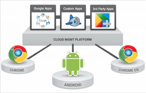 Google Cloud Platforma