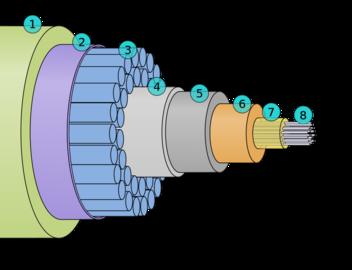 Průřez podmořským optickým kabelem. 1) polyetylén, 2) BoPET fólie, 3) ochranná ocelová vlákna, 4) hliníková vodotěsná vrstva, 5) polykarbonát, 6) měděná nebo hliníková trubka, 7) vazelína, 8) optická vlákna.