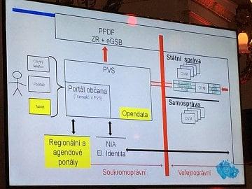 Schéma fungování Portálu občana