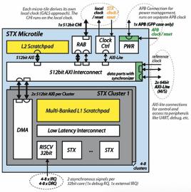 Stencil/Tensor akcelerátor (STX)
