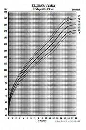 Percentilový graf