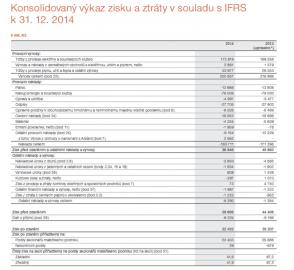 Výkaz zisku a ztrát ve výroční zprávě společnosti ČEZ.