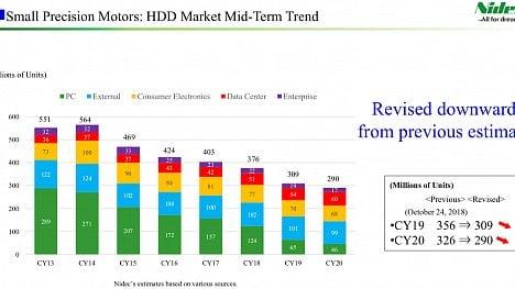 Nidec - pokles HDD