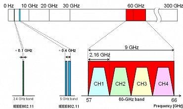 Porovnání šířky využitelného spektra u frekvenčních pásem 2,4 GHz, 5 GHz a 60 GHz.