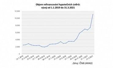 Vývoj refinancování hypoték.