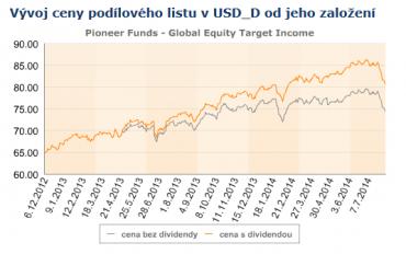 LU0830747522. Vývoj ceny podílových jednotek fondu od založení.