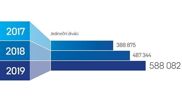[aktualita] V e-sportu se v Česku protočilo 3,2 milionu dolarů a sledují ho stovky tisíc lidí