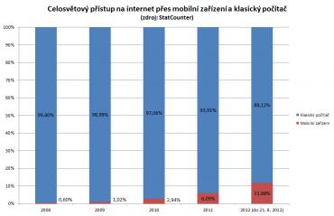 Celosvětový přístup na internet přes mobilní zařízení a klasický počítač v letech 2008 - 2012 (do července) Zdroj: StatCounter