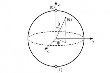 Qubit může být libovolným bodem na kulové sféře, dokud se na něj nezaměříme.
