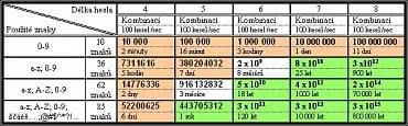 <p>Kvalita hesla značným způsobem ovlivňuje potřebný výpočetní čas pro prolomení hesla</p>