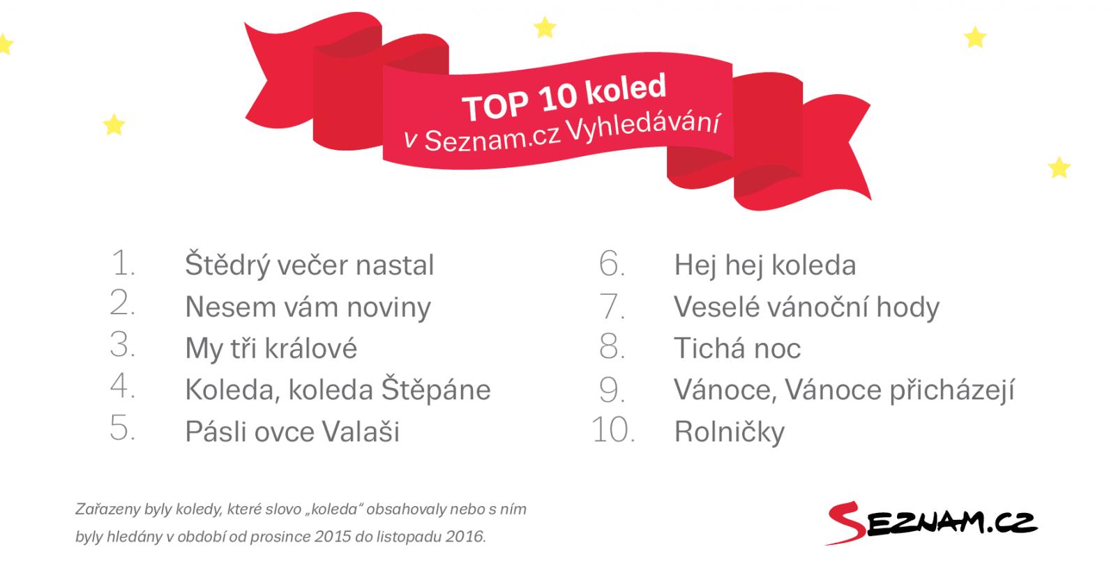 1b1be2ed99 Podle vyhledávání na Seznamu v Česku vládne pořád Ježíšek. Santa je ...