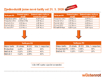 Wüstenrot od 21. března zjednodušila své tarify pro fyzické a právnické osoby.