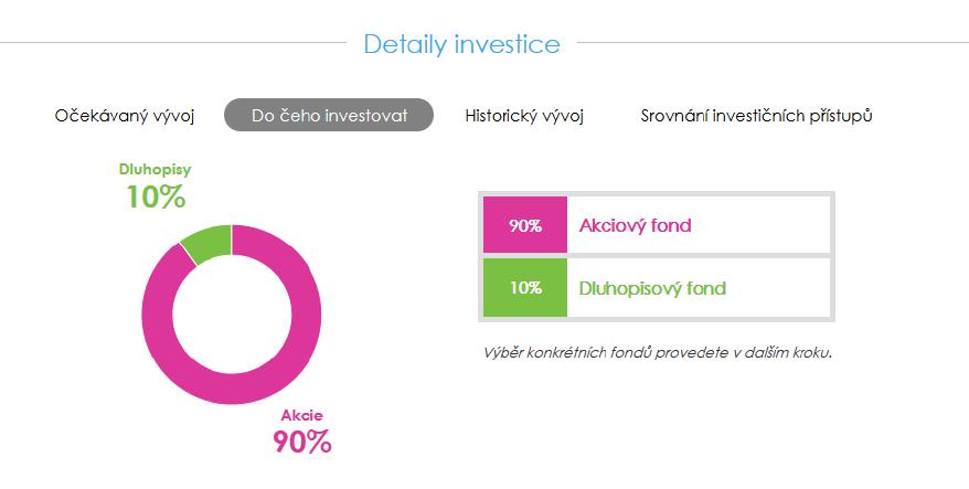 Investování on-line s Equa bank