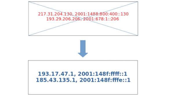 [aktualita] CZ.NIC vypne poslední staré DNS resolvery 20. března, je třeba změnit adresy