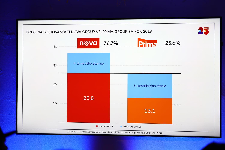 Tisková konference k jarnímu programovému schématu televize Nova