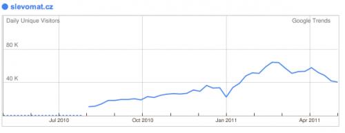 Vývoj návštěvnosti Slevomat.cz podle Google Trends
