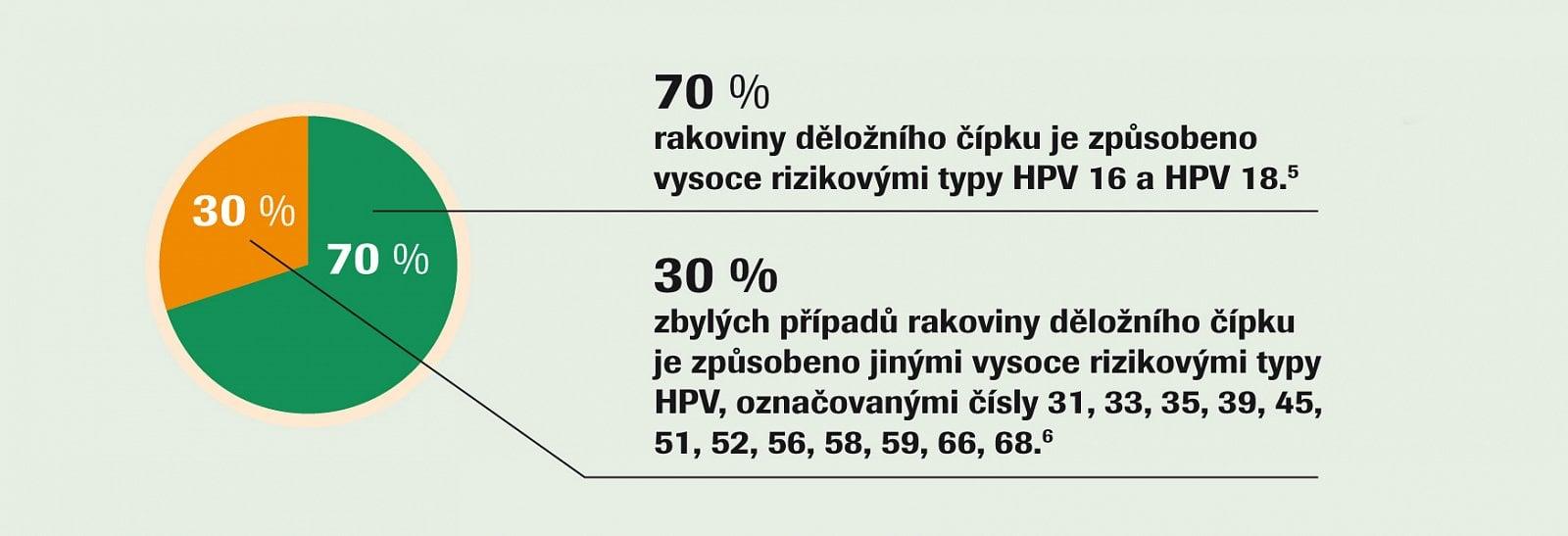 Ockovani papillomavirus chlapci. Ockovani hpv u chlapcu