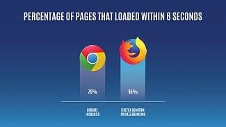 Root.cz: Anonymní Firefox je rychlejší než Chrome
