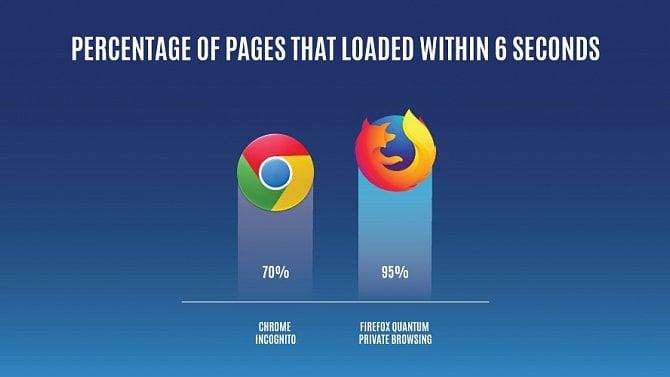 Firefox je vanonymním prohlížení rychlejší než Chrome