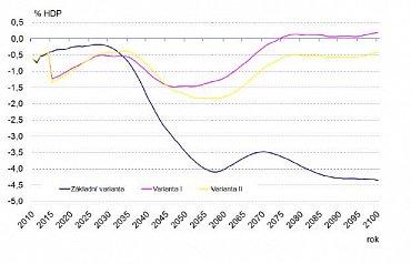 Saldo: financování důchodového pojištění (varianta 1 a 2) v % HDP