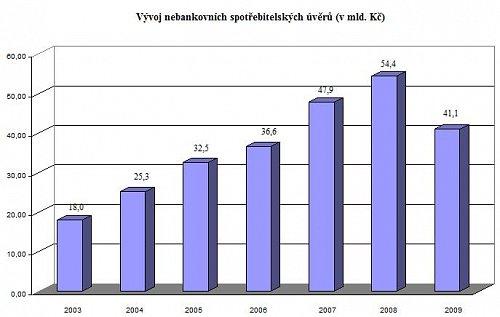 ČLFA_nebankovni uvery 2009