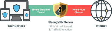 Ilustrace fungování VPN služeb