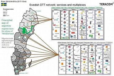 Švédsko plán migrace na DVB-T2 (2017).