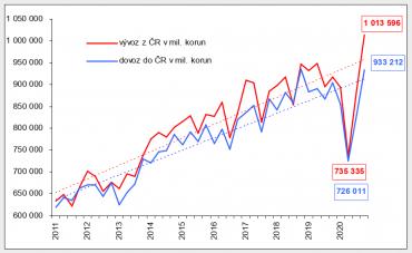 Graf 2: Vývoj dovozu a vývozu zČR  vletech 2011–2020 (nominálně v mil. korun; po čtvrtletích; rok 2020 předběžné údaje; trendy podle regresní analýzy)