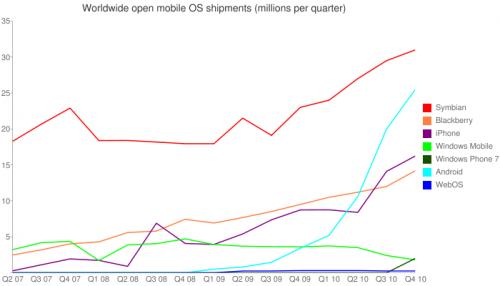 Ano, doháněli ji. Ale pořád koncem roku 2010 prodávala Nokia platformy Symbian více mobilů, než všichni výrobci Androidu dohromady.