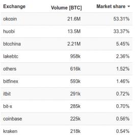 Tržní podíl bitcoinových burz za posledních 30 dní
