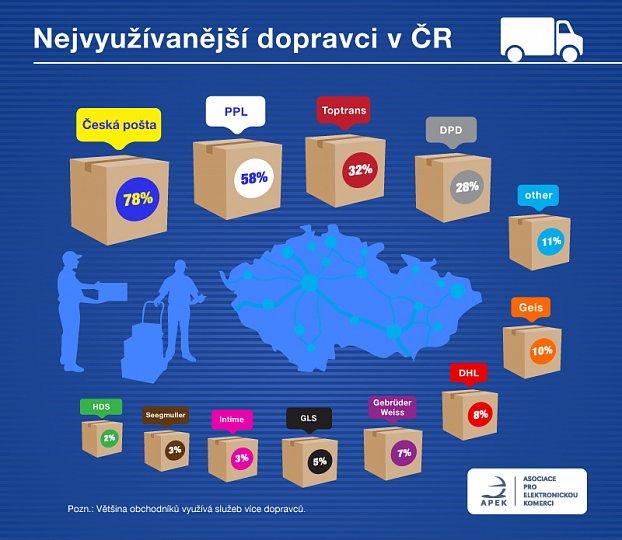 Nejvyužívanější dopravci v ČR