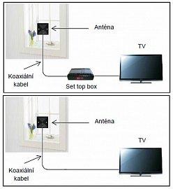 Zcela plochá pokojová anténa Solight HP24 (199 Kč) je napájena z přijímače, tedy buď ze set-top boxu, nebo přímo z televizoru. Další způsob napájení – a teď mluvíme obecně – je přes externí adaptér.