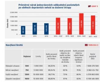 Průměrný nárok jednorázového odškodného v porovnání a navýšením limitů pojištění.