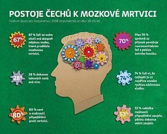 Až 80 % dotázaných netuší, že pro případ cévní mozkové příhody se lze připojistit.
