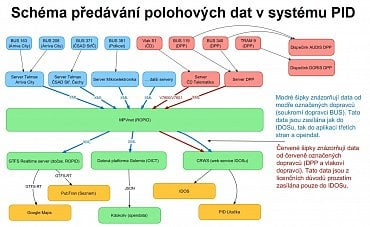 Schéma předávání polohových dat v systému PID