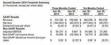 Finanční výsledky společnosti Twitter za druhé čtvrtletí roku 2014.