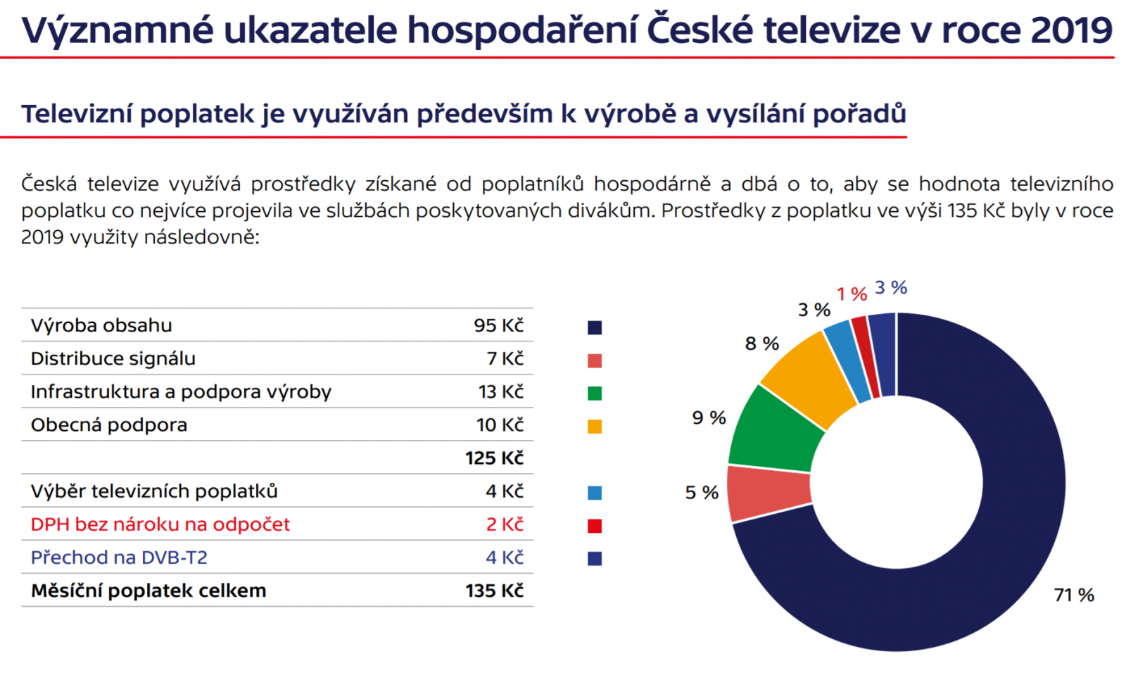 Hospodaření České televize v roce 2019