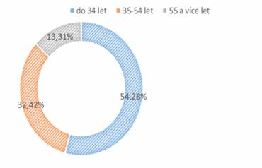 Věková struktura Čechů, kteří nakupují letenky přes internet.